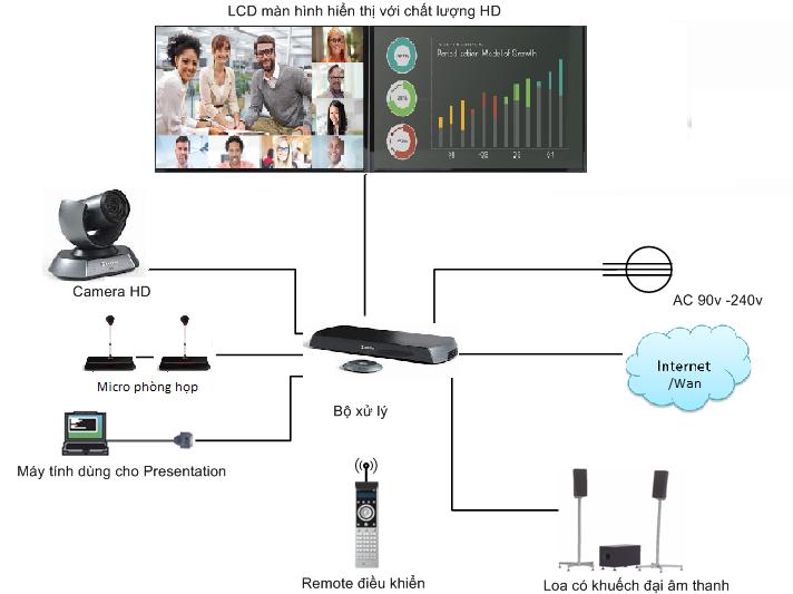 mô hình kết nối hội nghị truyền hình điểm - điểm